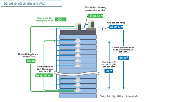Chiều dài hệ thống đường ống kết nối VRV A tăng lên giúp cải thiện tính linh hoạt khi lắp đặt