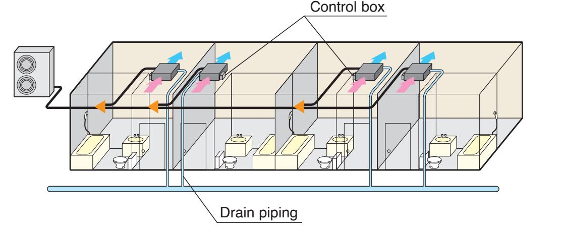 Hộp điều khiển và ống thoát nước đều được bố trí cùng một bên