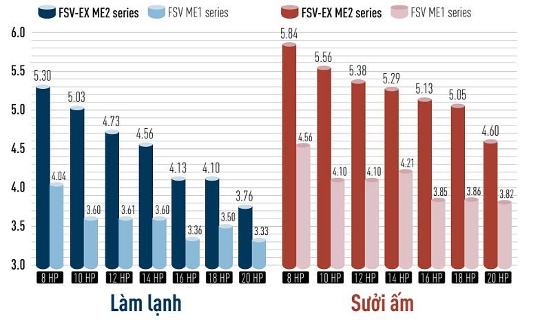 Dàn nóng Panasonic tiết kiệm điện vượt trội