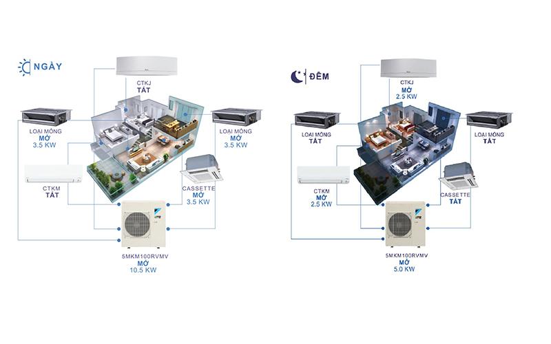 Điều hòa Multi Daikin sẽ tắt dàn lạnh tại các phòng không sử dụng và tập trung tối ưu cho phòng ngủ