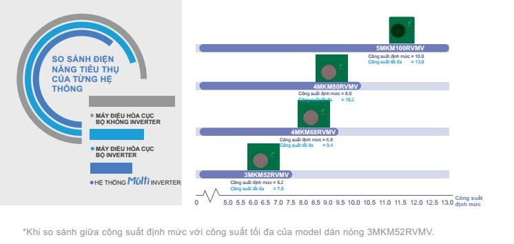 So sánh mức năng lượng tiêu thụ giữa các dàn nóng