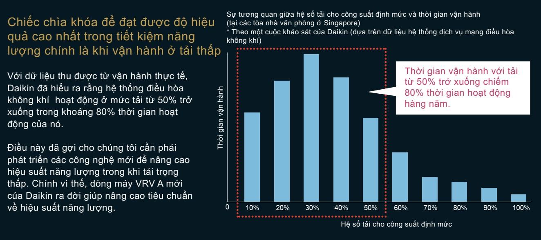 Điều hòa Daikin VRV RXQ6AYM tiết kiệm điện năng tiêu thụ ở mức dưới 50% công suất