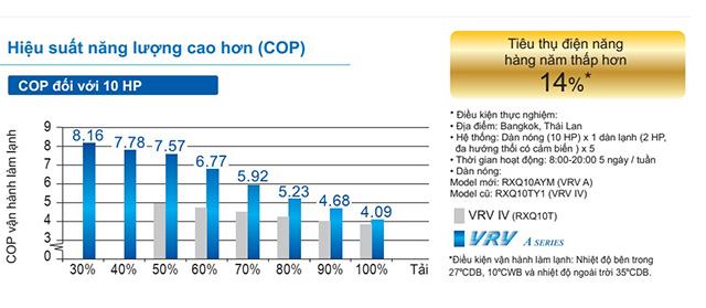 Hiệu suất năng lượng của VRV A cao hơn, tiết kiệm tới 14% điện năng